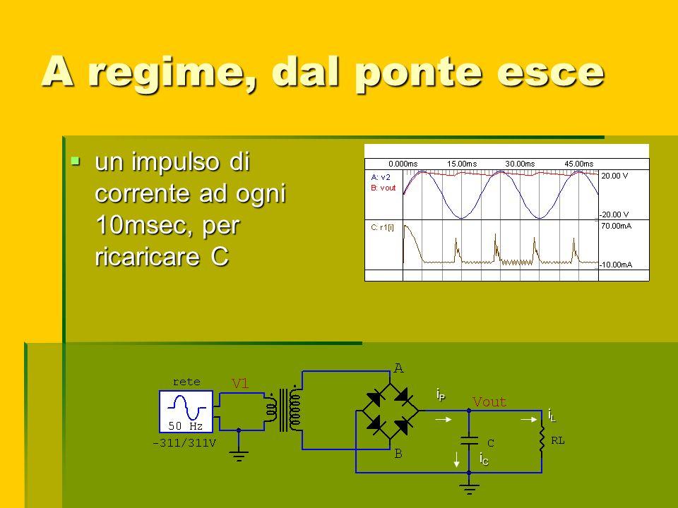 A regime, dal ponte esce un impulso di corrente ad ogni 10msec, per ricaricare C iP iL iC