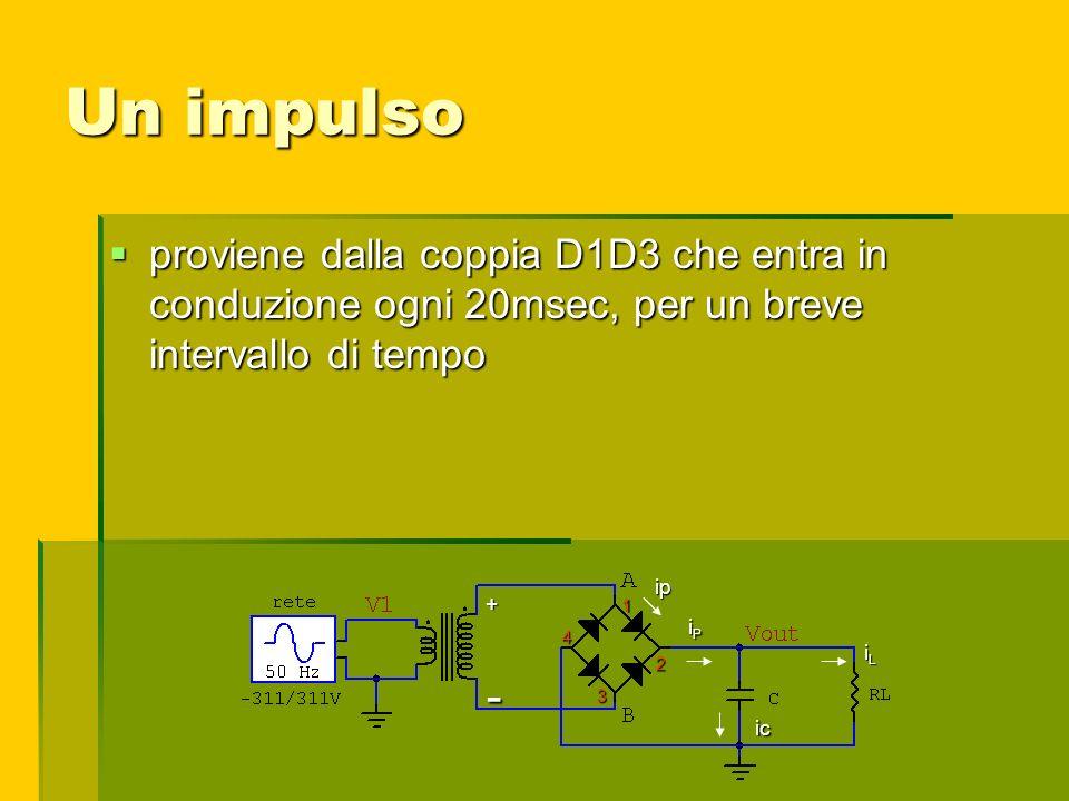 Un impulso proviene dalla coppia D1D3 che entra in conduzione ogni 20msec, per un breve intervallo di tempo.