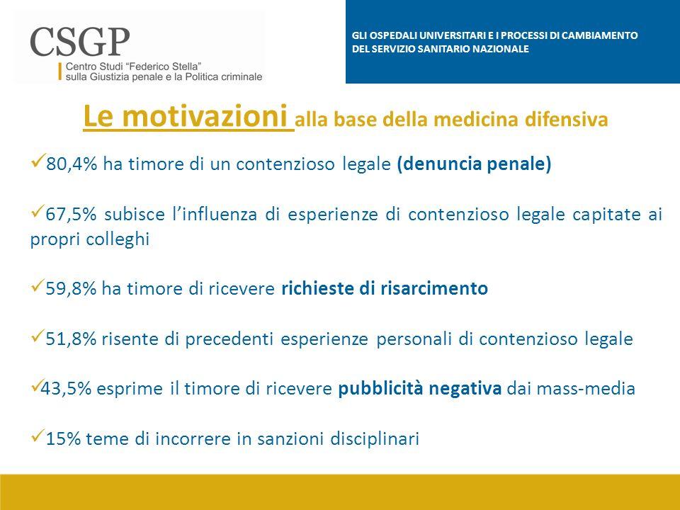 Le motivazioni alla base della medicina difensiva