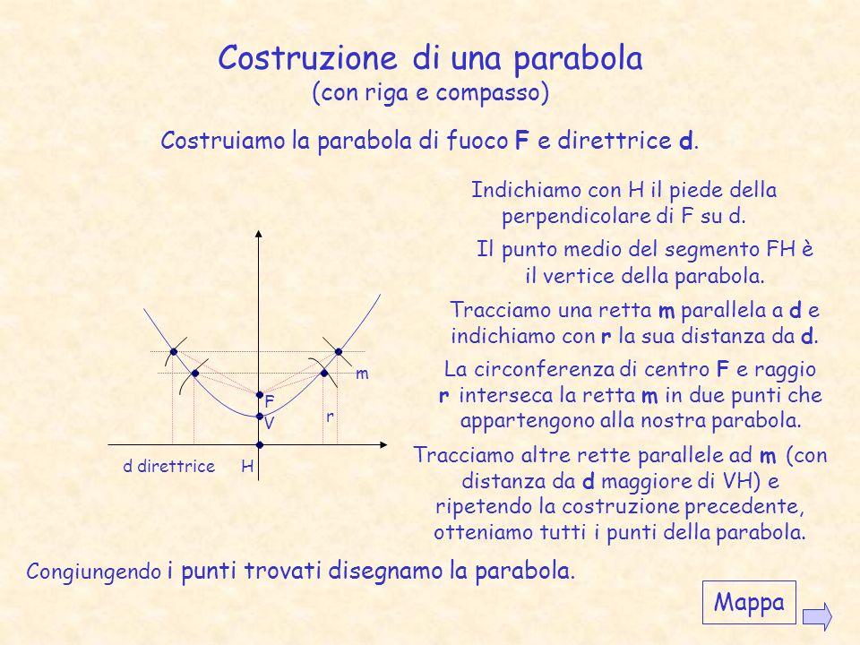 Costruzione di una parabola (con riga e compasso)