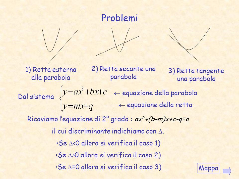 Problemi 1) Retta esterna alla parabola 2) Retta secante una parabola