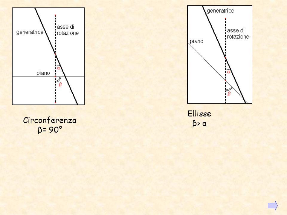 Ellisse β> a Circonferenza β= 90°
