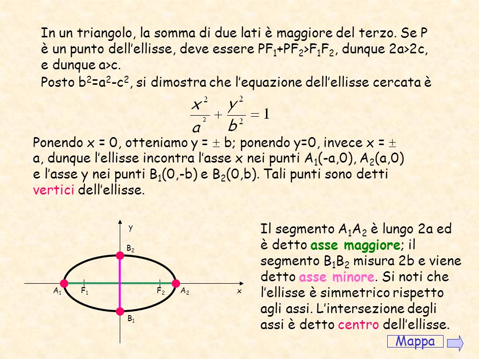 Posto b2=a2-c2, si dimostra che l'equazione dell'ellisse cercata è