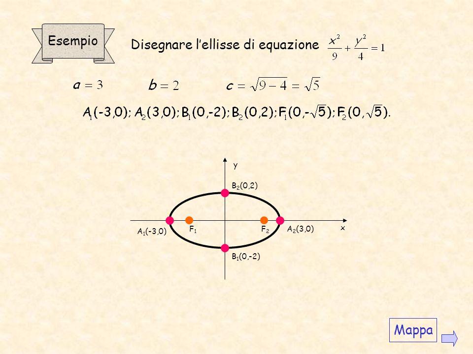 Disegnare l'ellisse di equazione