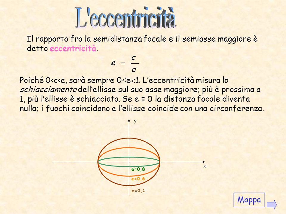 L eccentricità Il rapporto fra la semidistanza focale e il semiasse maggiore è detto eccentricità.