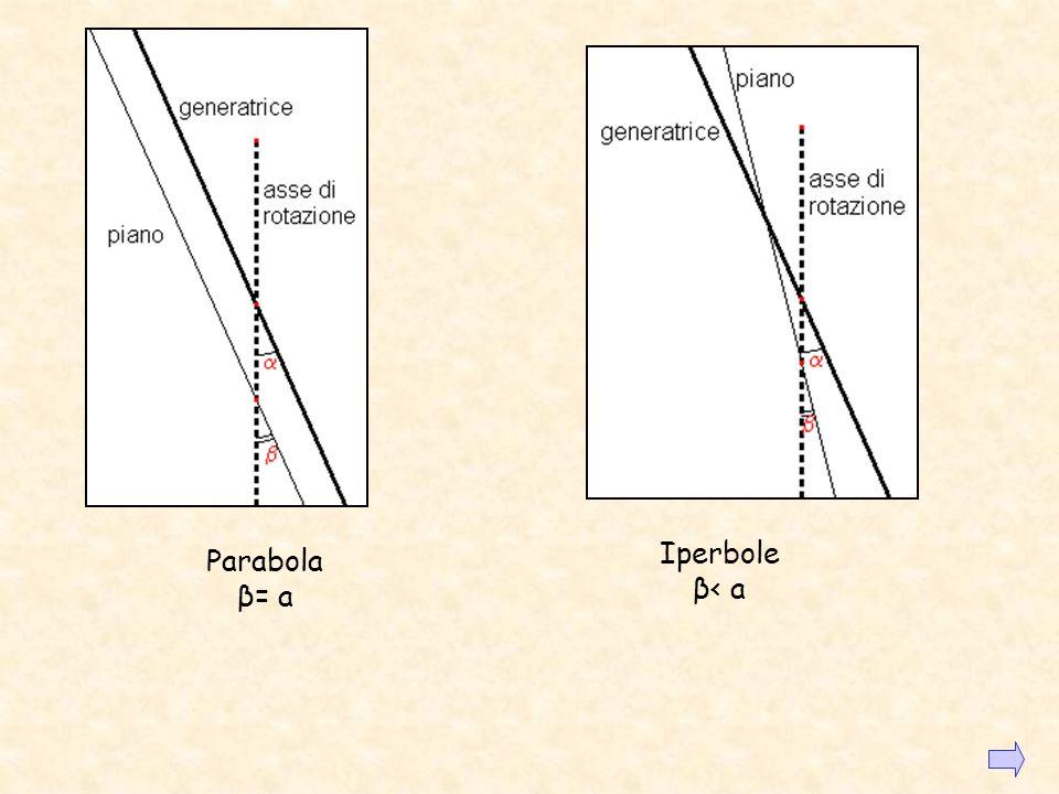 Iperbole β< a Parabola β= a