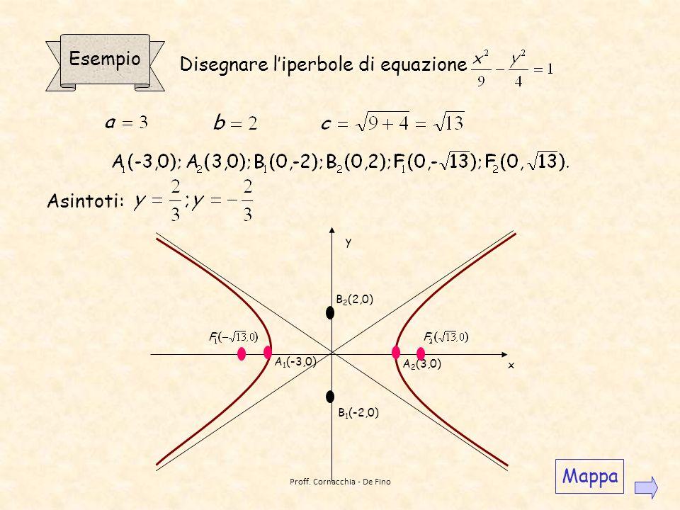 Disegnare l'iperbole di equazione