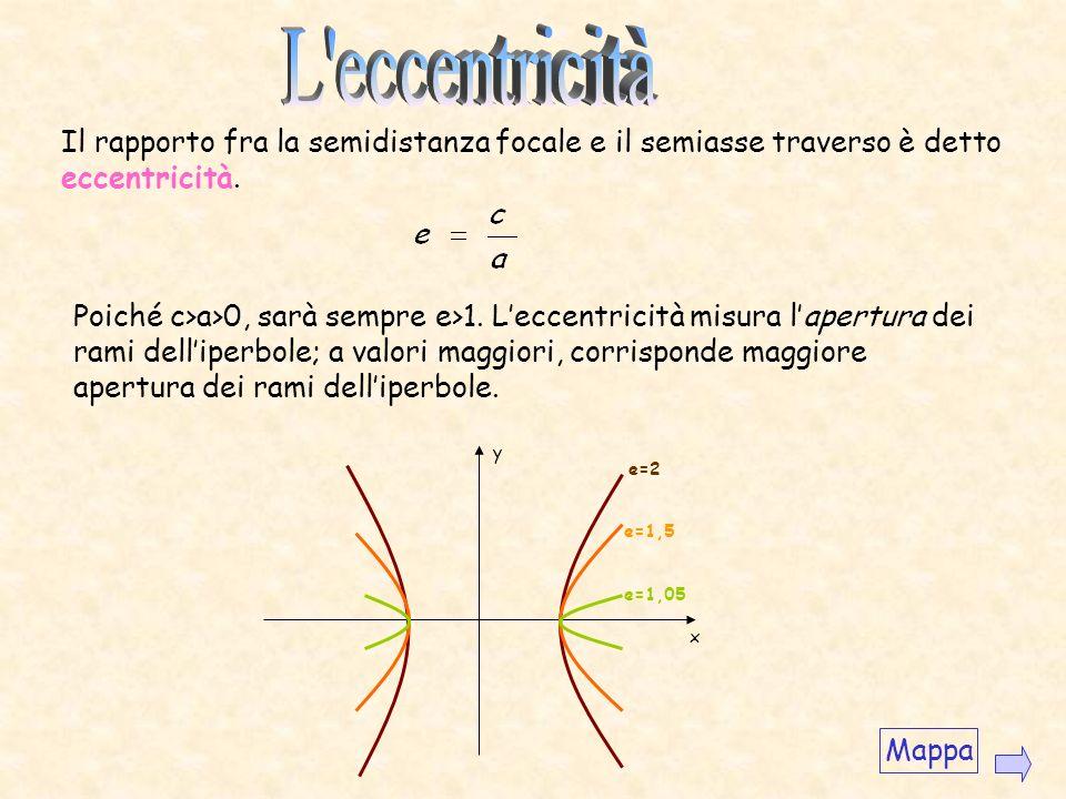 L eccentricità Il rapporto fra la semidistanza focale e il semiasse traverso è detto eccentricità.