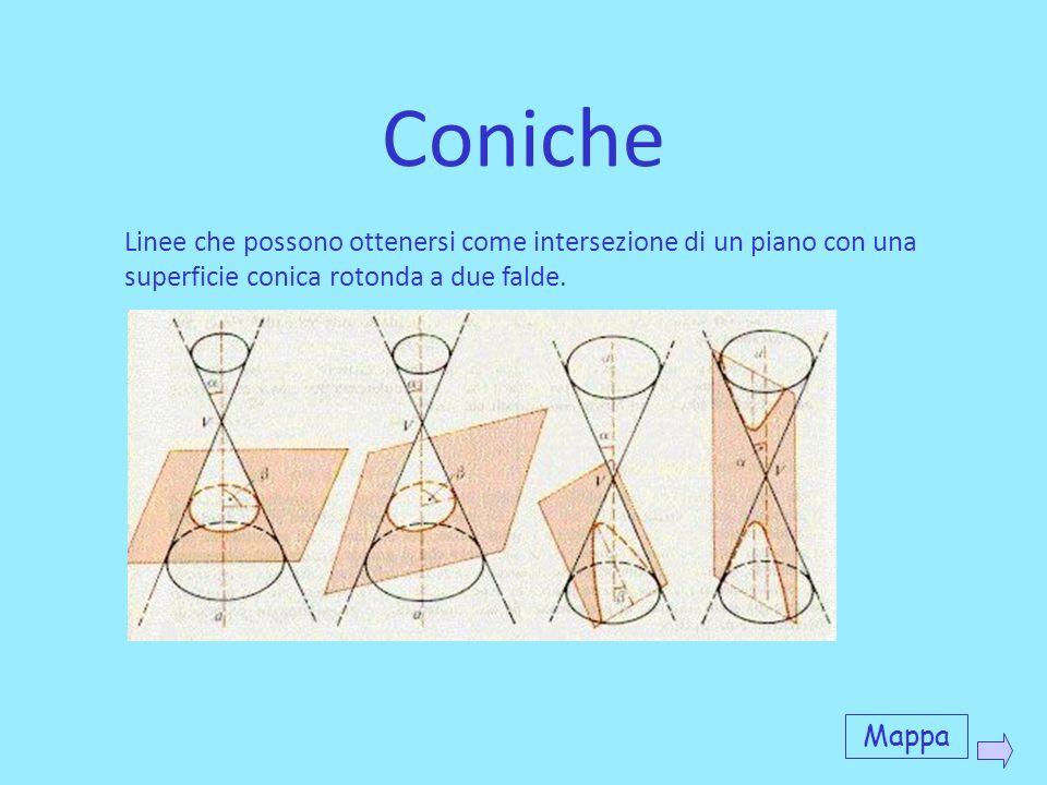 Coniche Linee che possono ottenersi come intersezione di un piano con una superficie conica rotonda a due falde.