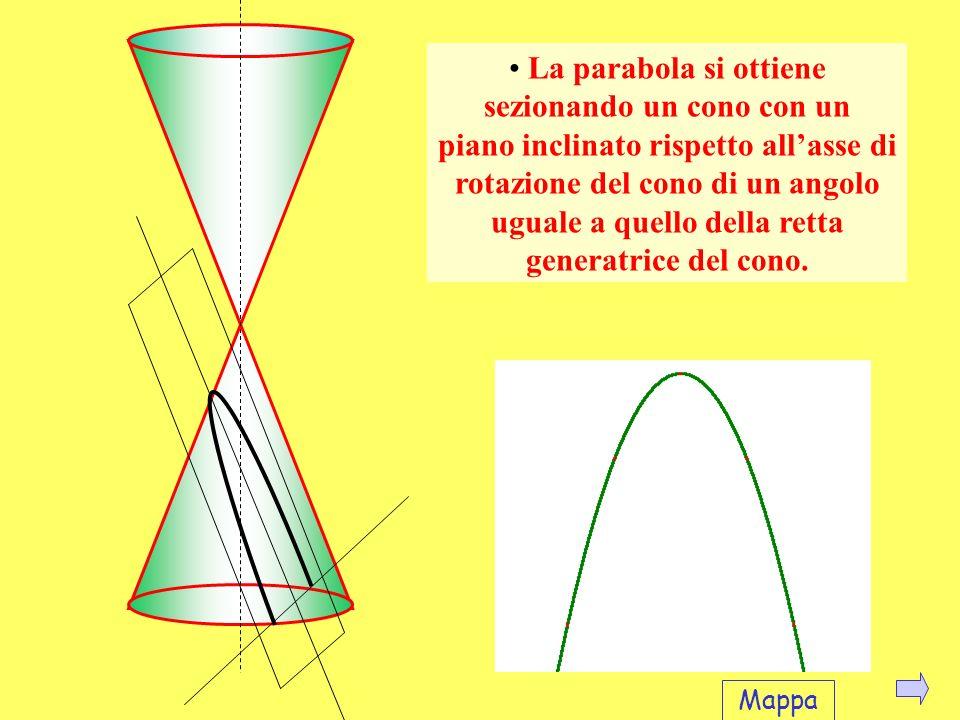 La parabola si ottiene sezionando un cono con un piano inclinato rispetto all'asse di rotazione del cono di un angolo uguale a quello della retta generatrice del cono.