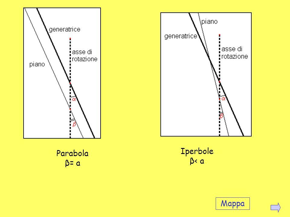 Iperbole β< a Parabola β= a Mappa