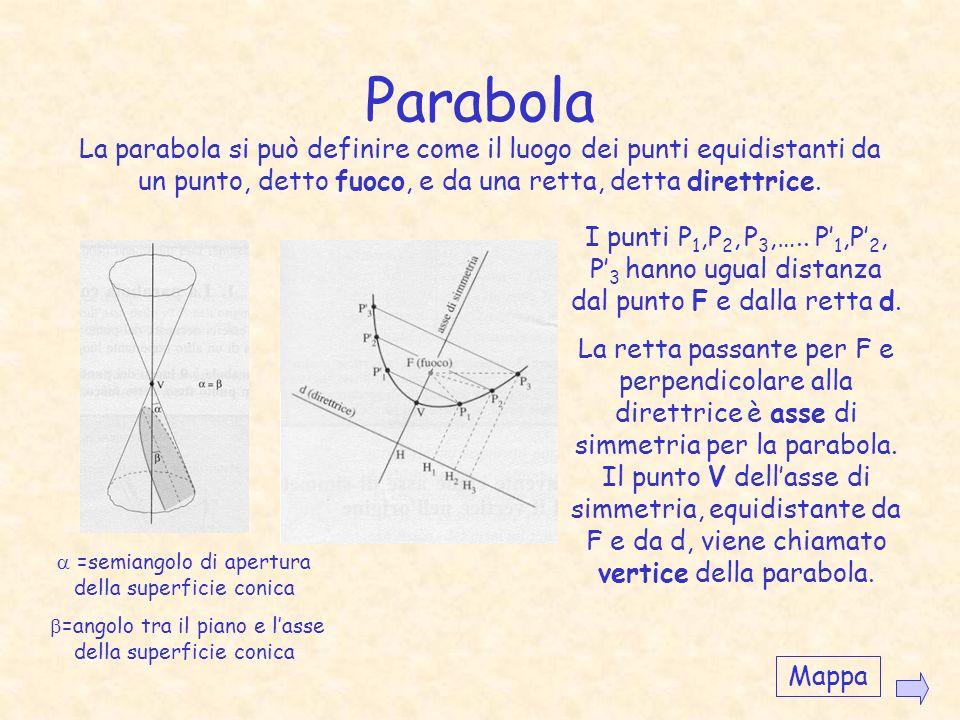 Parabola La parabola si può definire come il luogo dei punti equidistanti da un punto, detto fuoco, e da una retta, detta direttrice.