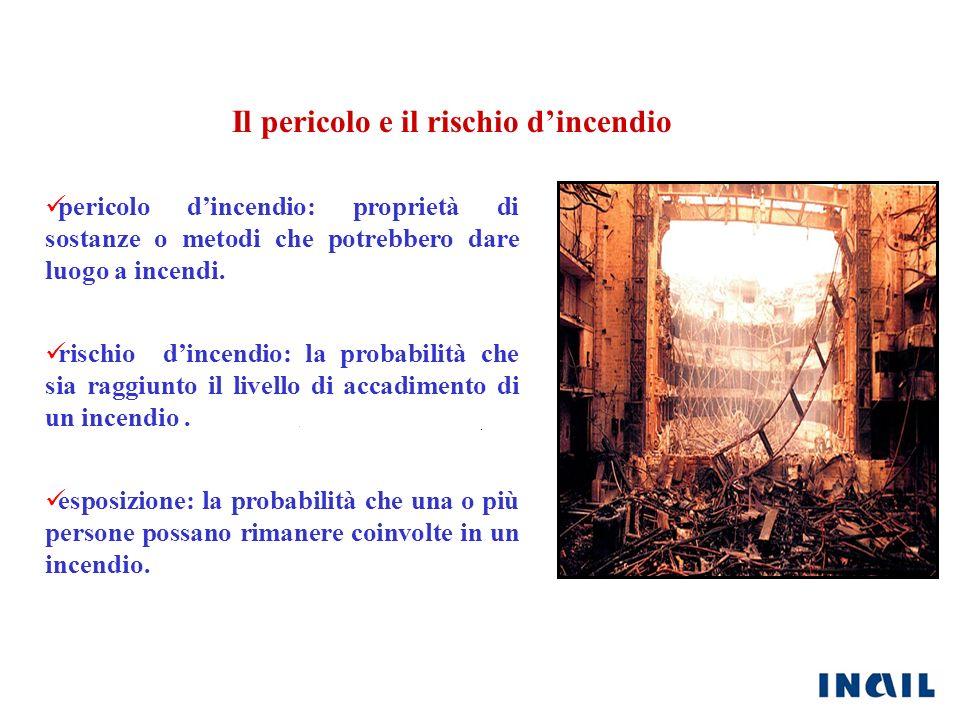 Il pericolo e il rischio d'incendio