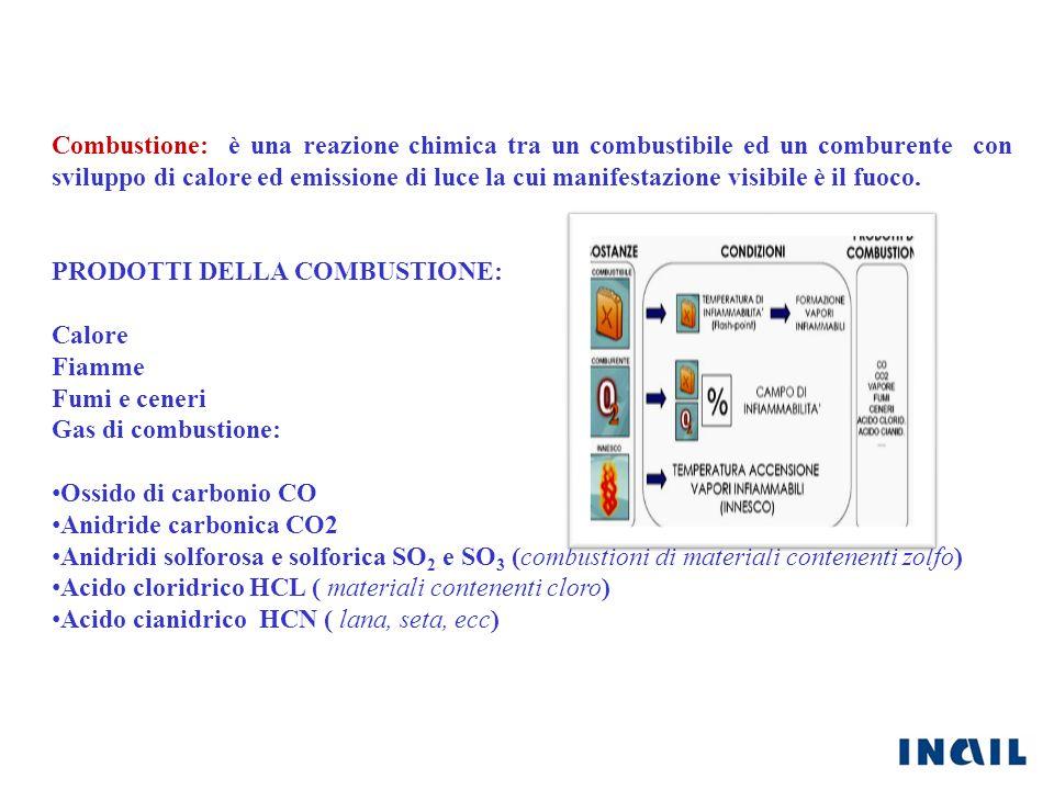 Combustione: è una reazione chimica tra un combustibile ed un comburente con sviluppo di calore ed emissione di luce la cui manifestazione visibile è il fuoco.