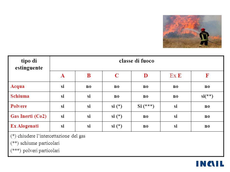 tipo di estinguente classe di fuoco A B C D F