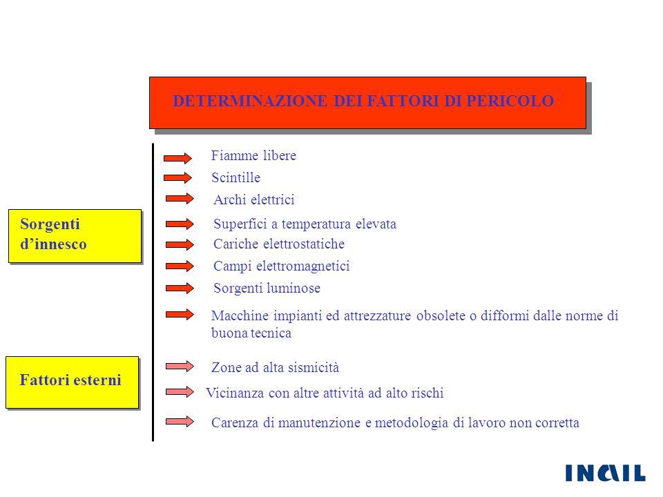 DETERMINAZIONE DEI FATTORI DI PERICOLO