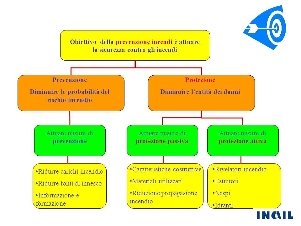 Diminuire le probabilità del rischio incendio Protezione