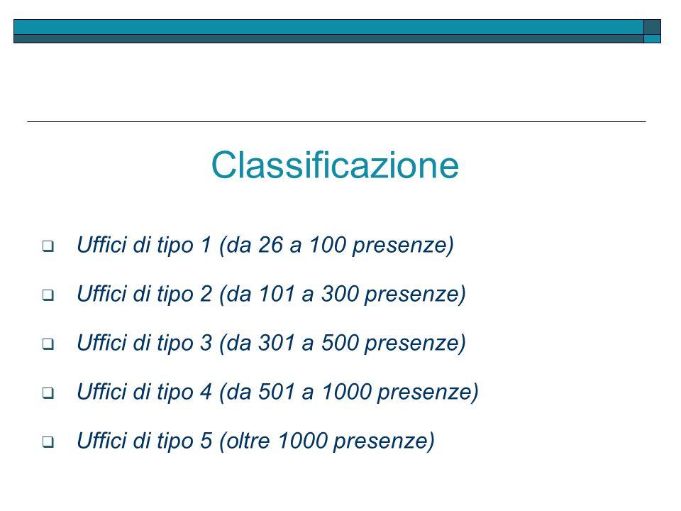 Classificazione Uffici di tipo 1 (da 26 a 100 presenze)