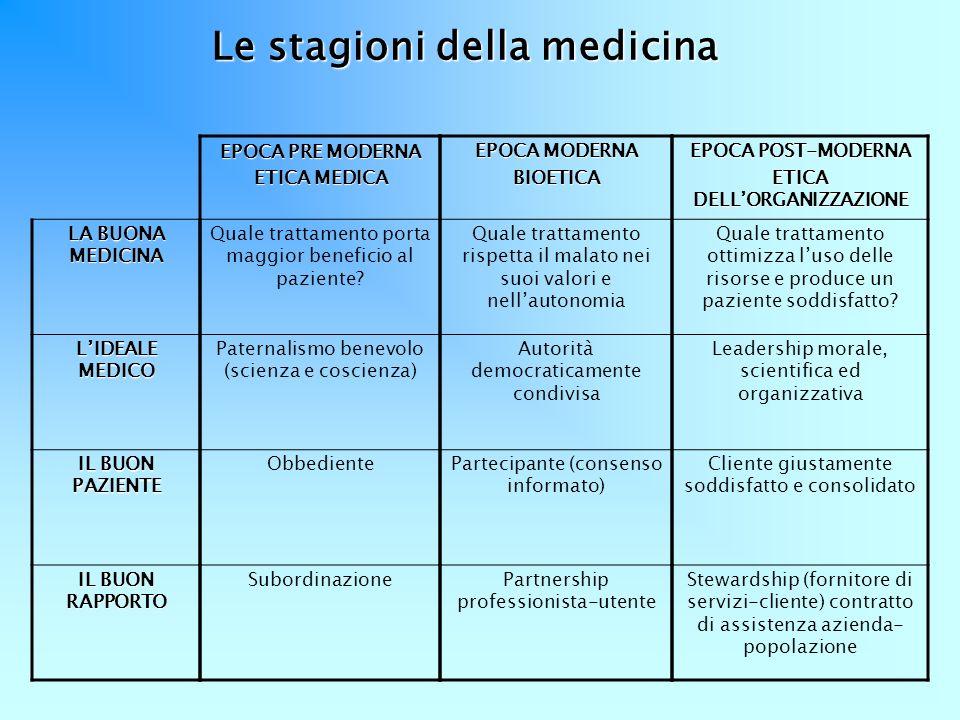 Le stagioni della medicina ETICA DELL'ORGANIZZAZIONE