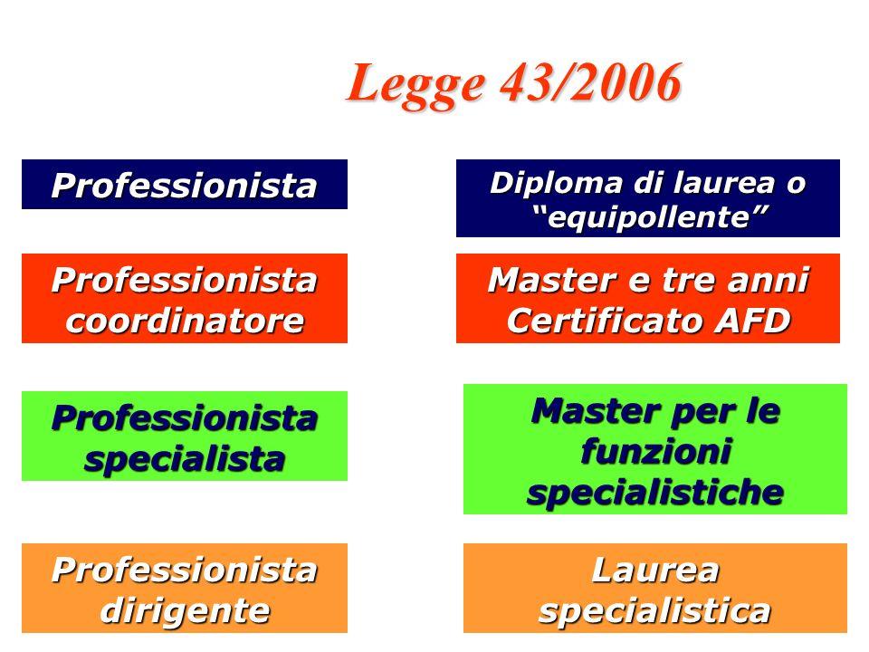 Legge 43/2006 Professionista Professionista coordinatore