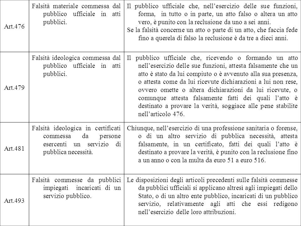 Art.476 Falsità materiale commessa dal pubblico ufficiale in atti pubblici.