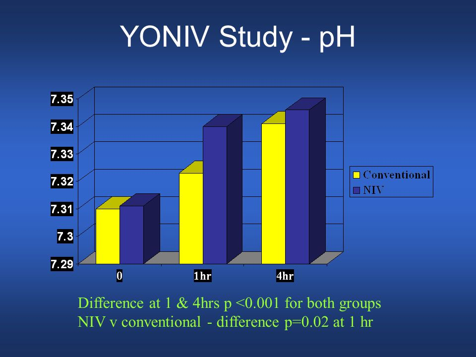 YONIV Study - pH Difference at 1 & 4hrs p <0.001 for both groups