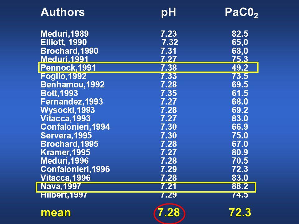 Authors pH PaC02 mean 7.28 72.3 Meduri,1989 7.23 82.5