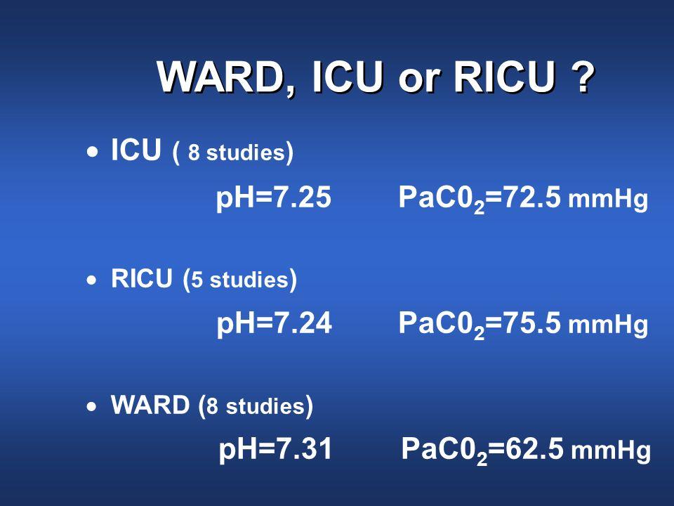 WARD, ICU or RICU ICU ( 8 studies) pH=7.31 PaC02=62.5 mmHg