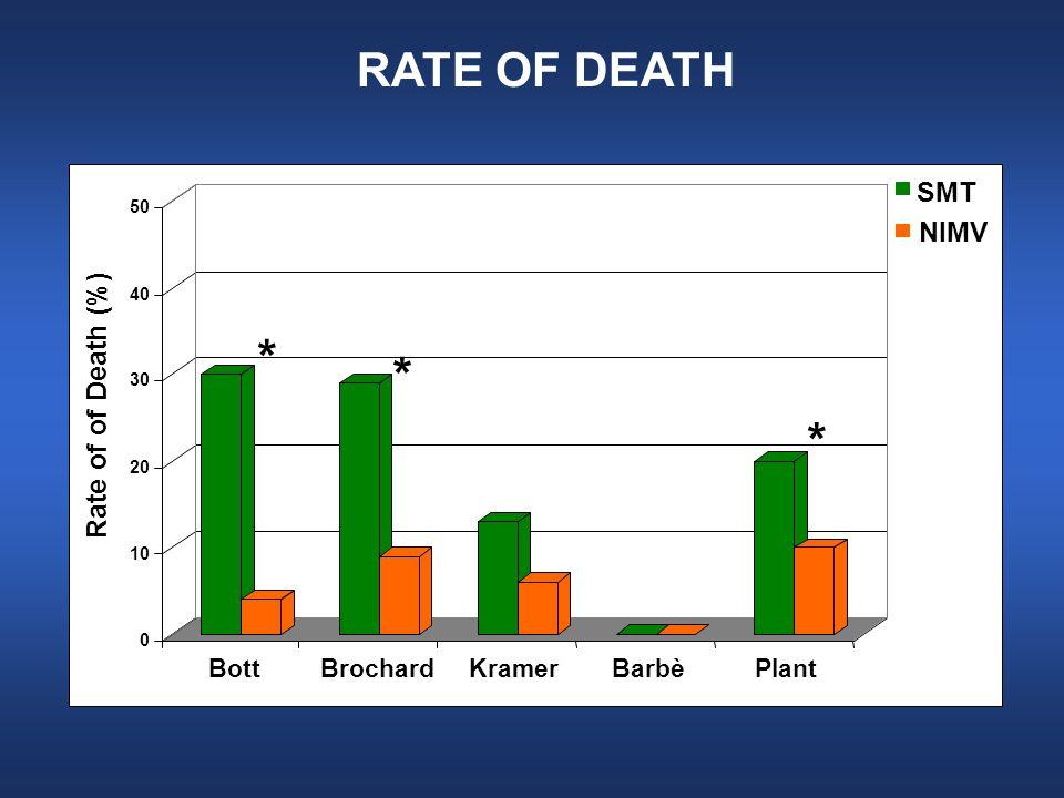 * * * RATE OF DEATH SMT NIMV Rate of of Death (%) Bott Brochard Kramer