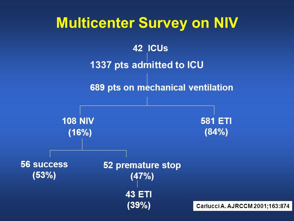 Multicenter Survey on NIV