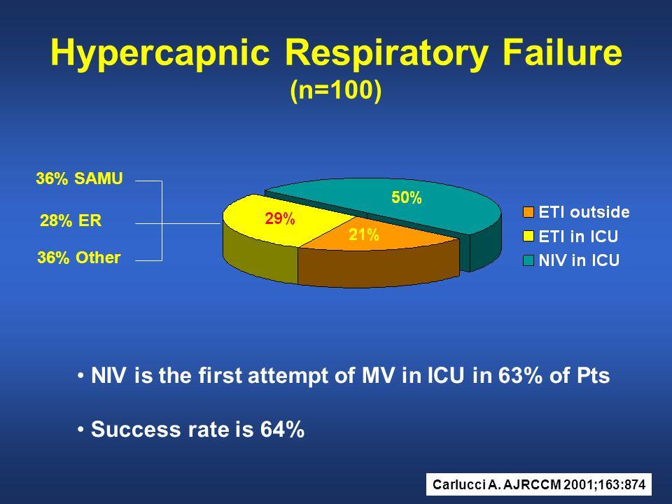Hypercapnic Respiratory Failure (n=100)