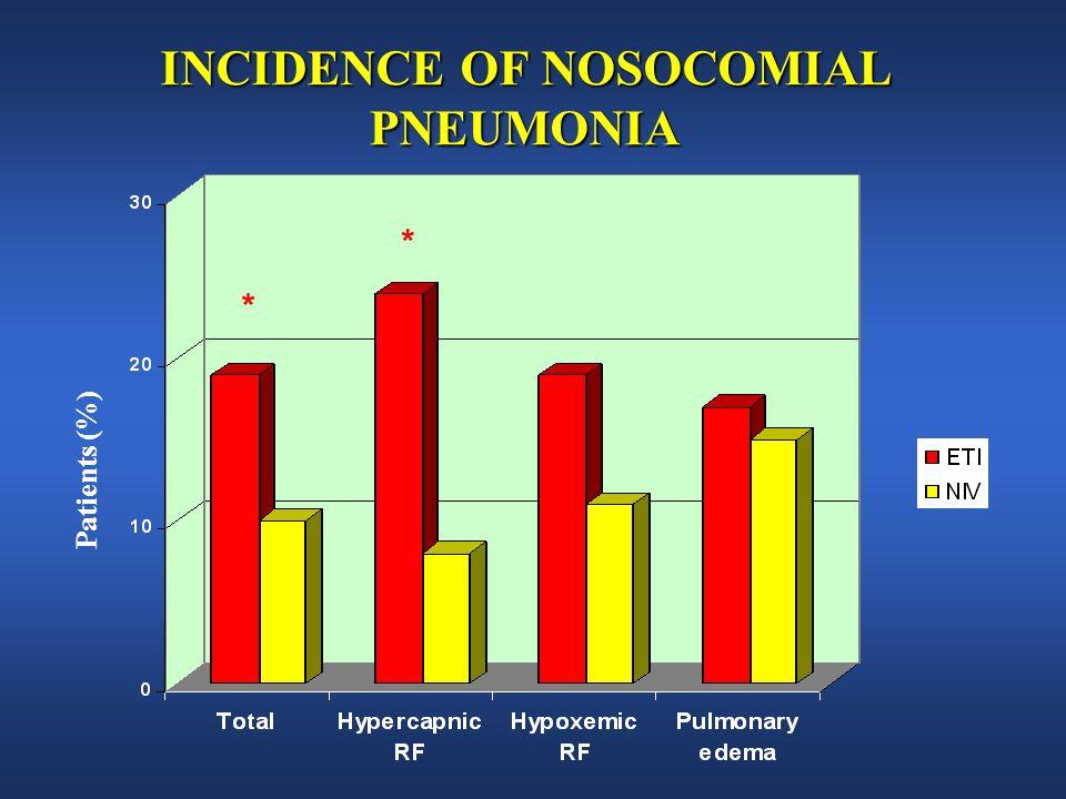 INCIDENCE OF NOSOCOMIAL PNEUMONIA