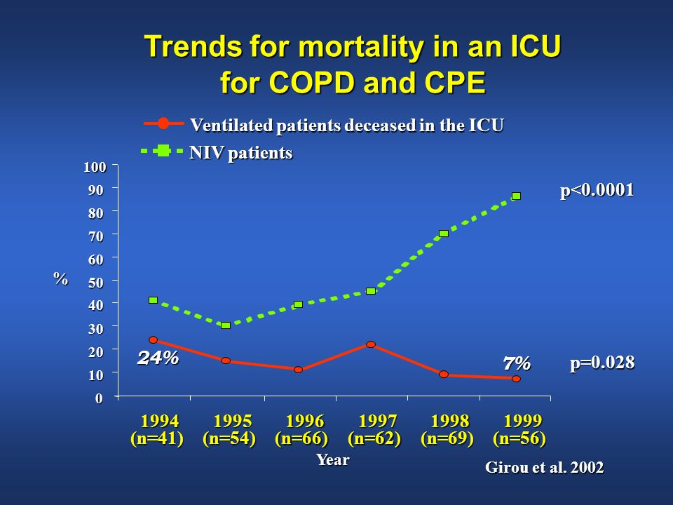 Trends for mortality in an ICU for COPD and CPE