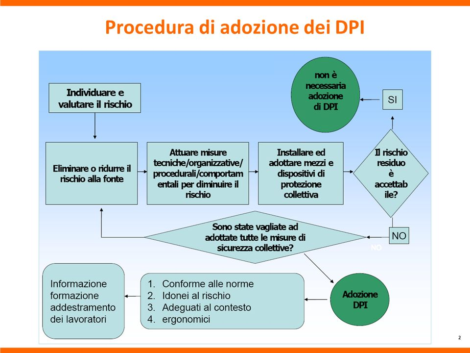 Procedura di adozione dei DPI