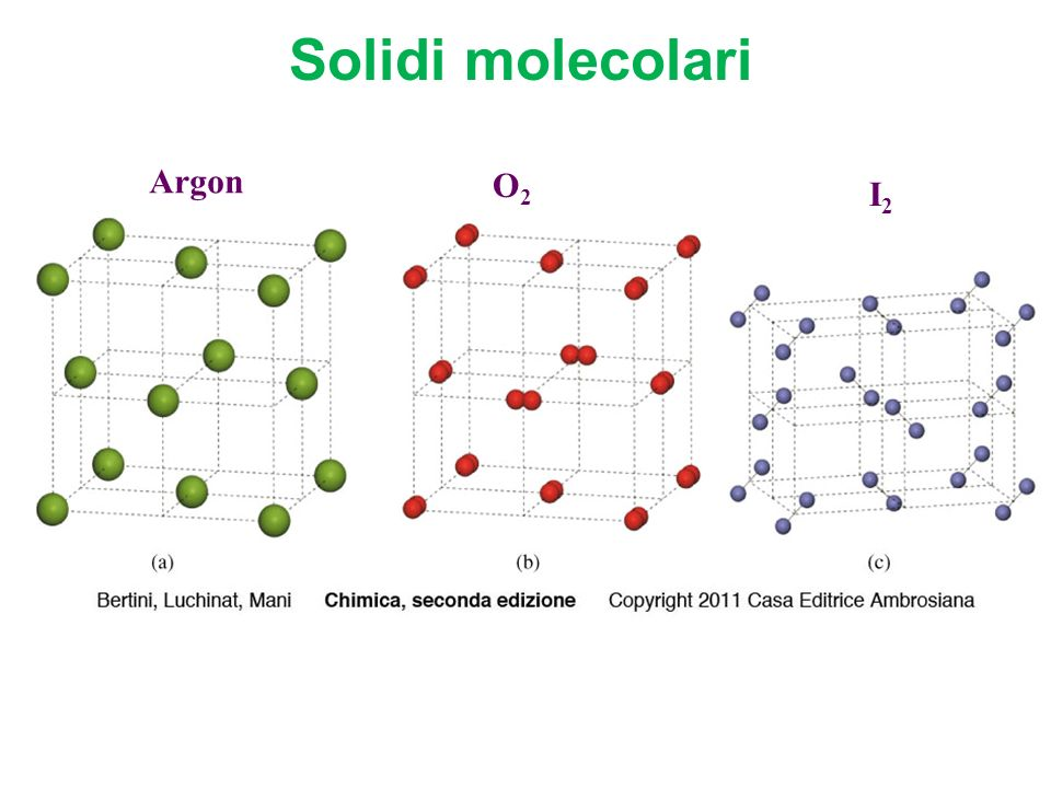 Solidi molecolari Argon O2 I2