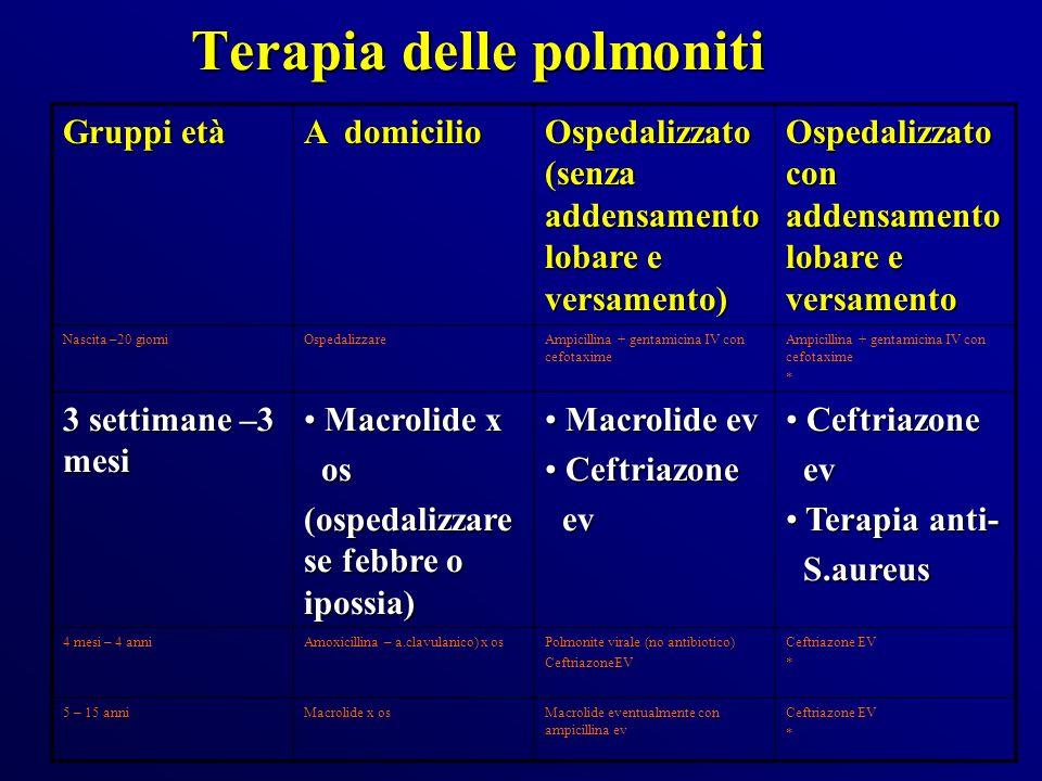 Terapia delle polmoniti