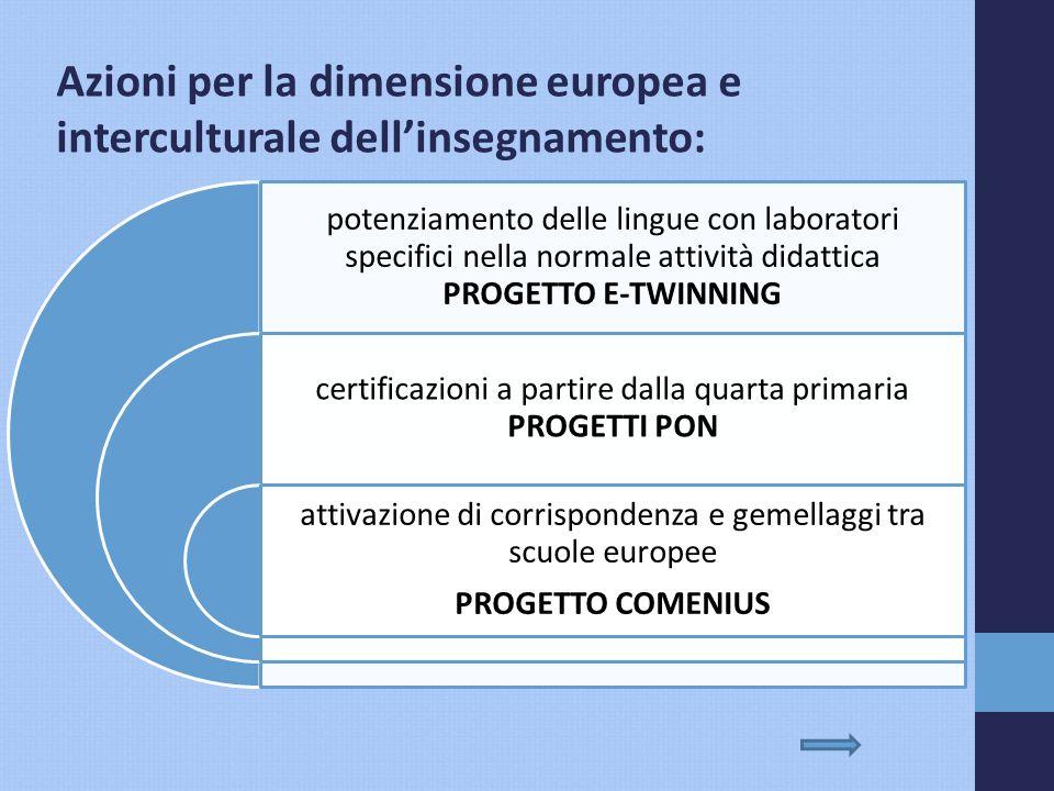 Azioni per la dimensione europea e interculturale dell'insegnamento: