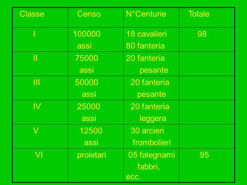 Classe Censo. N°Centurie. Totale. I. 100000. assi. 18 cavalieri. 80 fanteria. 98. II. 75000.