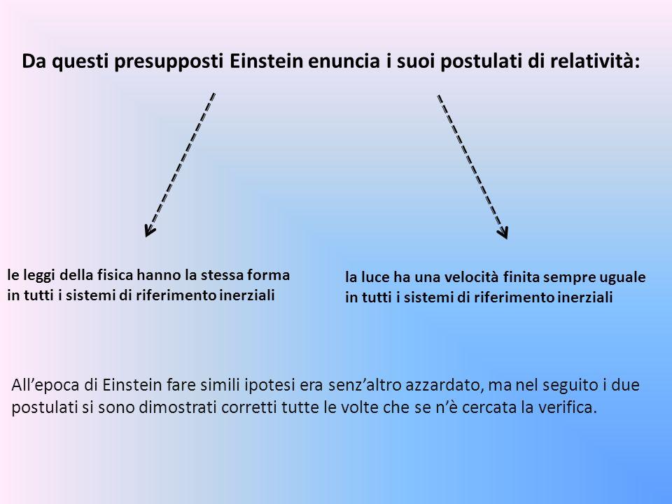 Da questi presupposti Einstein enuncia i suoi postulati di relatività: