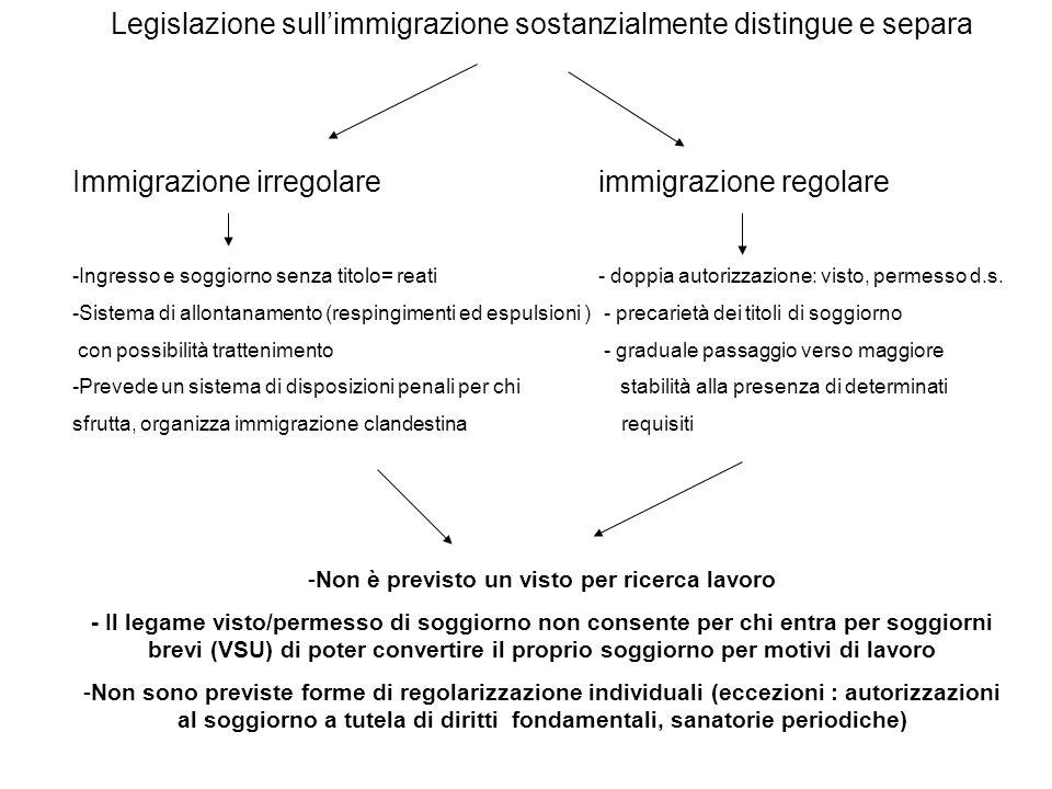 Legislazione sull'immigrazione sostanzialmente distingue e separa