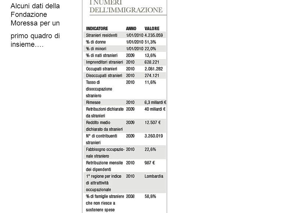 Alcuni dati della Fondazione Moressa per un