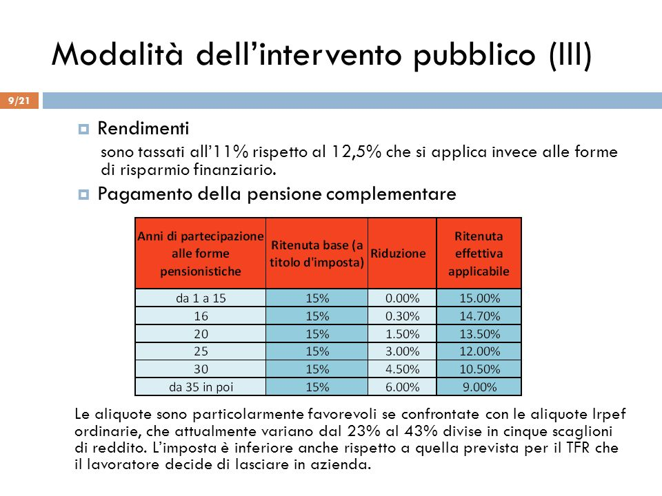 Modalità dell'intervento pubblico (III)
