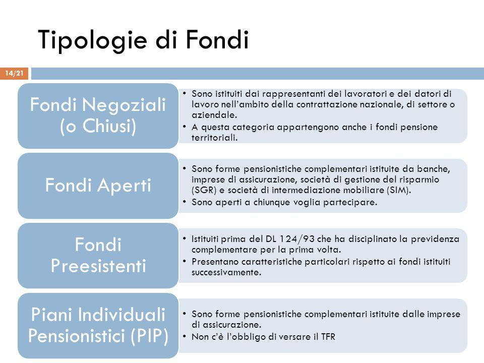 Tipologie di Fondi Fondi Negoziali (o Chiusi) Fondi Aperti