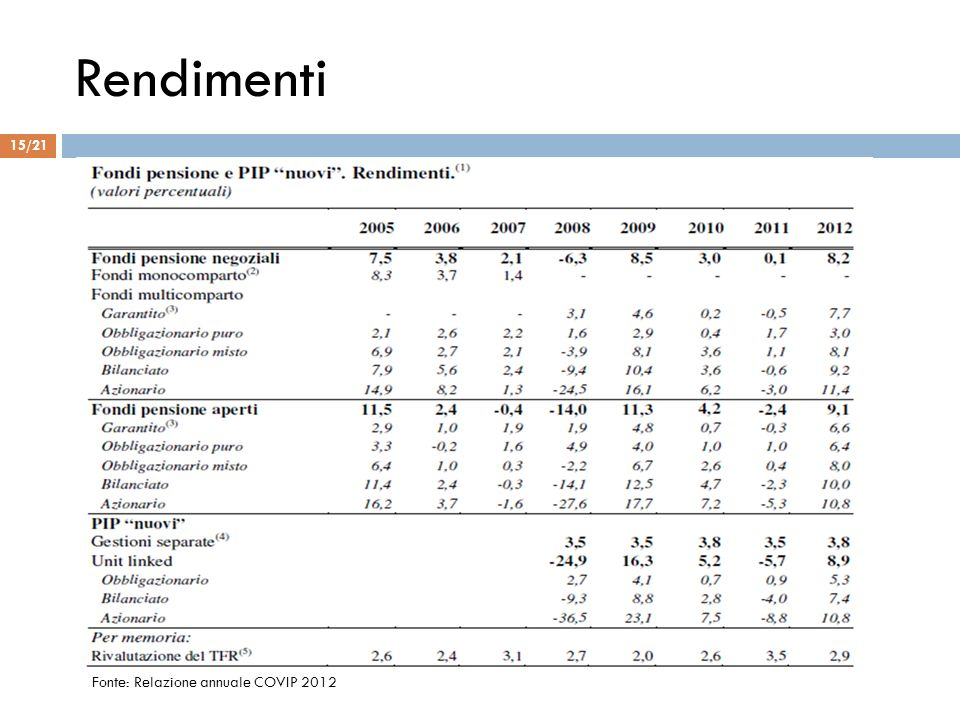 Rendimenti Fonte: Relazione annuale COVIP 2012