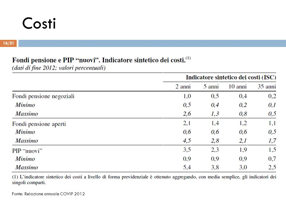 Costi Fonte: Relazione annuale COVIP 2012