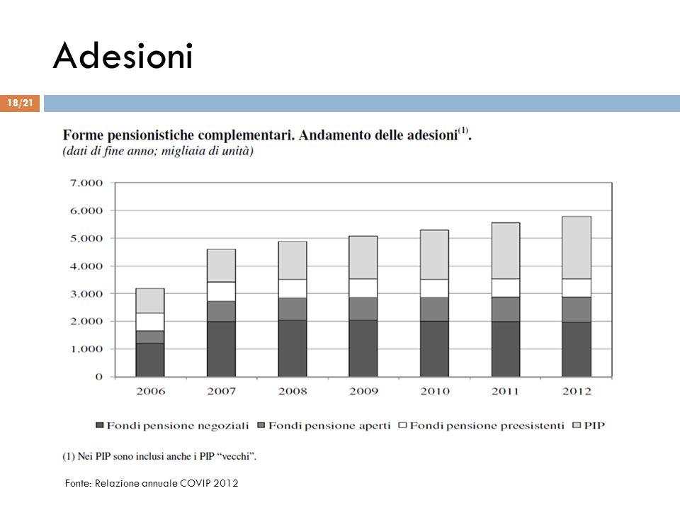 Adesioni Fonte: Relazione annuale COVIP 2012