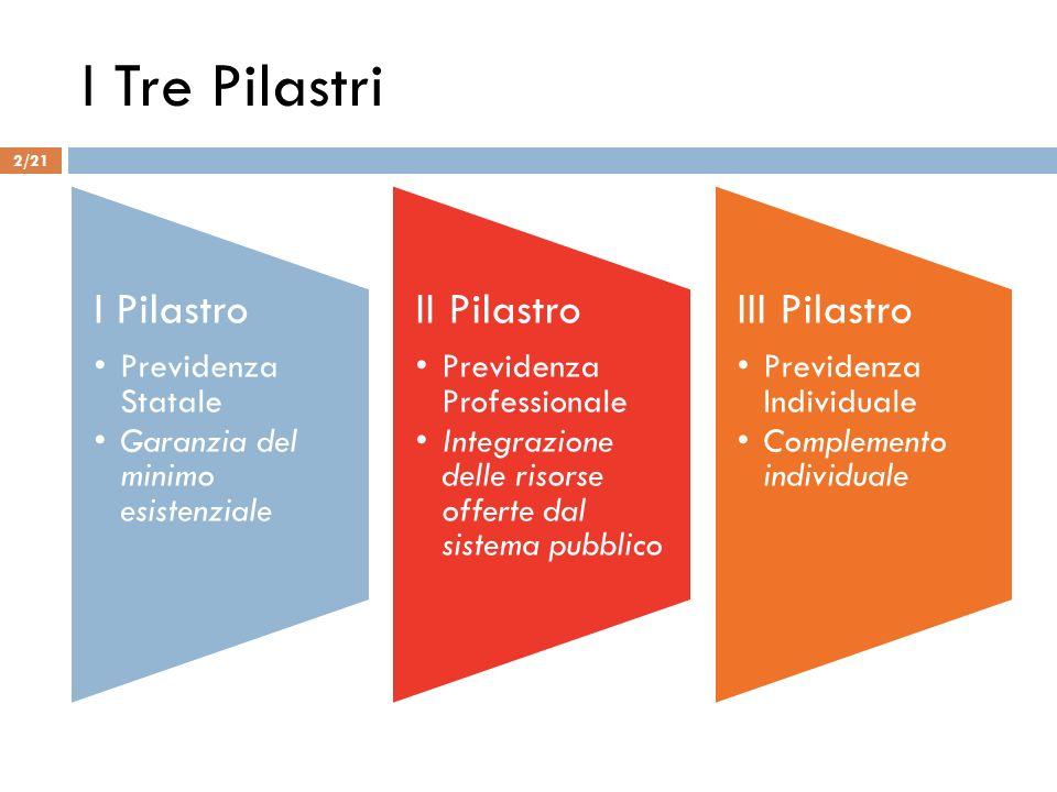 I Tre Pilastri I Pilastro II Pilastro III Pilastro Previdenza Statale