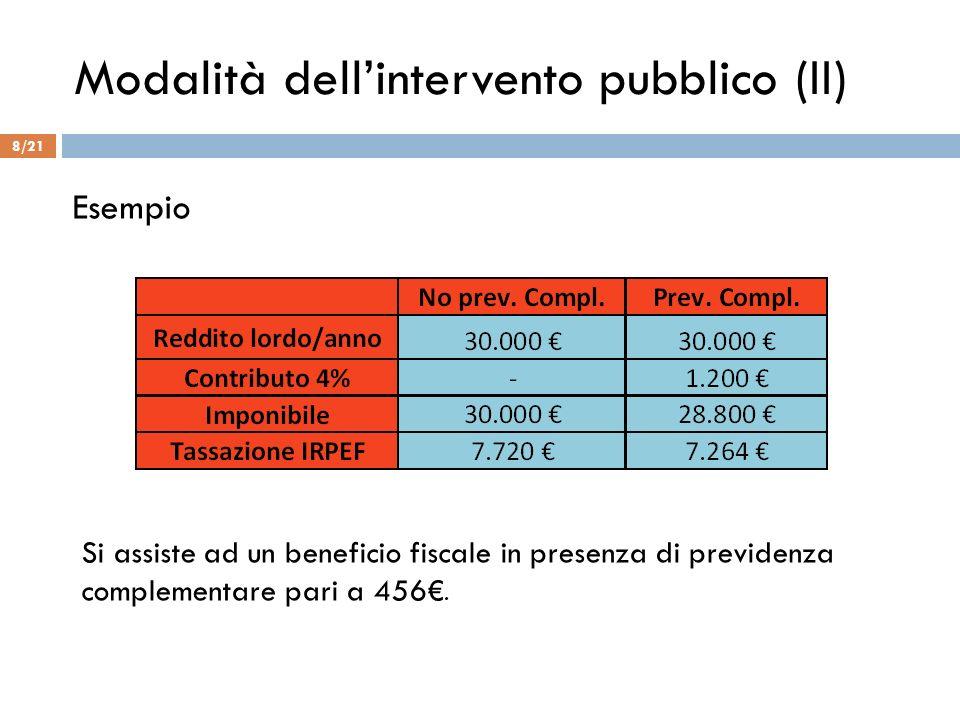 Modalità dell'intervento pubblico (II)