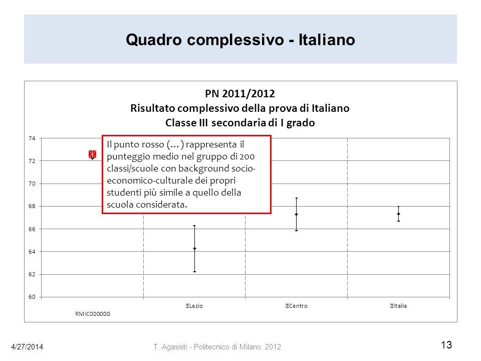 Quadro complessivo - Italiano
