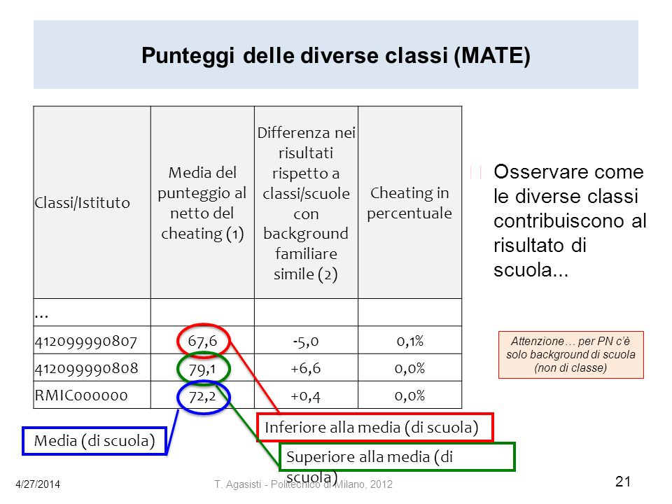 Punteggi delle diverse classi (MATE)